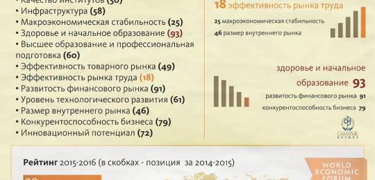 Казахстан в мировых рейтингах